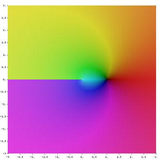 Logarithm - Image: Complex log