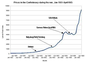Confederate war finance - Monthly price index in the Confederacy during the war rose from 100 in January 1861 to over 9200 in April 1865. In addition to being fueled by dramatic increases in amount of money in circulation, prices also increased in response to negative news from the battlefield.