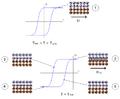 Configuration spins - Anisotropie d'échange.png