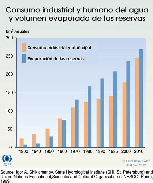 File Consumo De Agua Jpg Wikimedia Commons