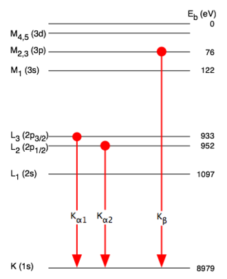 Siegbahn notation - Atomic levels involved in copper Kα and Kβ emission