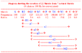 Creation of 22 Shrutis from 7 natural Shrutis.png