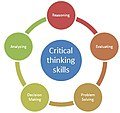 Critical Thinking Skills Diagram.jpg