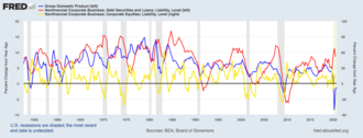 Economic indicator - Equities as leading, GDP as coincident, and business credit as lagging indicator.