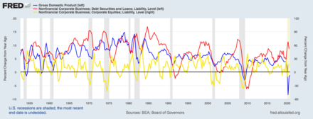 Equities as leading, GDP as coincident, and business credit as lagging indicator. CycleSandwich.png