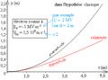 Déflexion électrique relativiste d'un électron - diagramme horaire de position parallèlement au champ.png