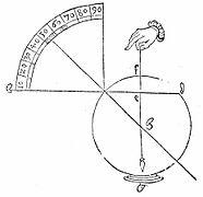 4cc54108785c Detalle del reloj de anillo mostrando las alturas solares