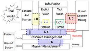 Metasearch engine - Image: DFIG Model