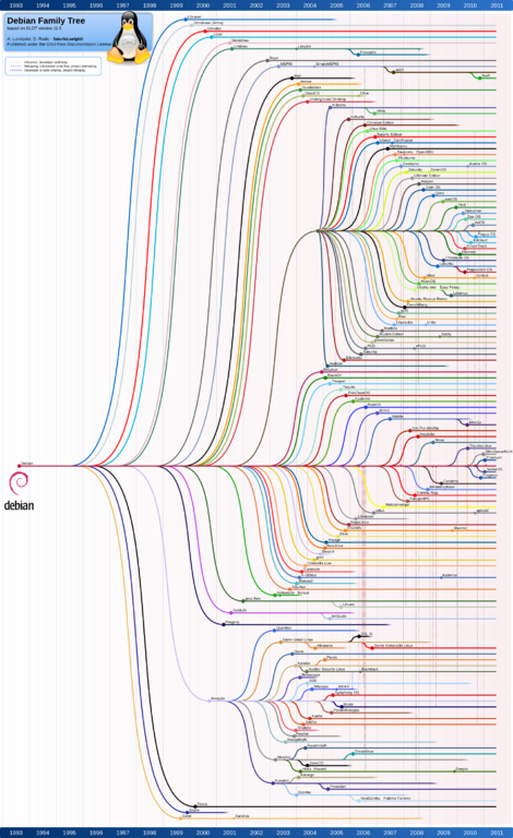 Commons:GNU Free Documentation License 1.2. Debian family tree 11-06.png.