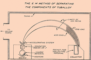 Isotope separation - Schematic diagram of uranium isotope separation in a calutron.