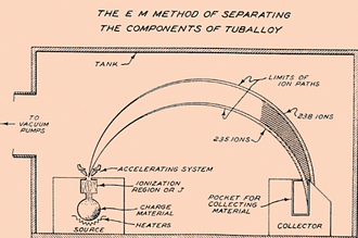 Diagram showing the source, the particle stream being deflected 180°, and it being caught in the collector