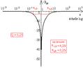 Diagramme de Bode d'un deuxième ordre du type uLC aux bornes d'un R L C série - courbe de gain.png
