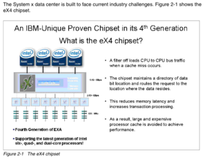 IBM System x - Image: EX4 Chipset