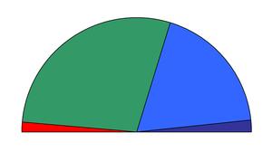 Η κατανομή των εδρών για τις βουλευτικές εκλογές του 1993. ██Πανελλήνιο Σοσιαλιστικό Κίνημα: 170 έδρες ██Νέα Δημοκρατία: 111 έδρες ██Πολιτική Άνοιξη: 10 έδρες ██Κομμουνιστικό Κόμμα Ελλάδας: 9 έδρες