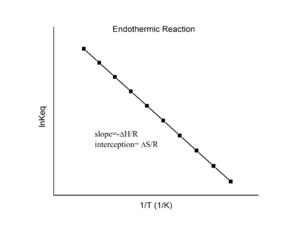 Van 't Hoff equation - Van 't Hoff plot for an endothermic reaction