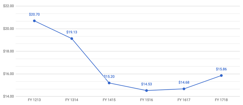FY1718 YoY Wikimedia Fundraising Average Amount.png