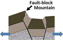 Mountain formation - Wikipedia