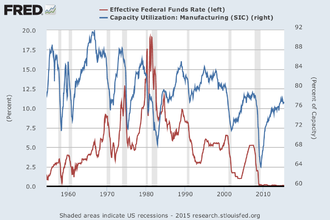 Economic indicator - Federal Funds Rate in the USA lagging behind capacity utilization in manufacturing.