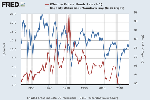 Federal Funds Rate in the USA lagging behind capacity utilization in manufacturing. FedfundsCAP.png