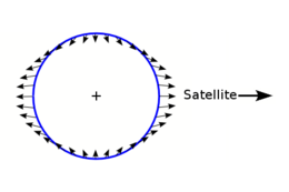 The Moon's (or Sun's) gravity differential field at the surface of the earth is known as the tide generating force. This is the primary mechanism that drives tidal action and explains two tidal equipotential bulges, accounting for two high tides per day.