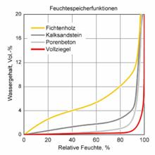 Luftfeuchtigkeit – Wikipedia