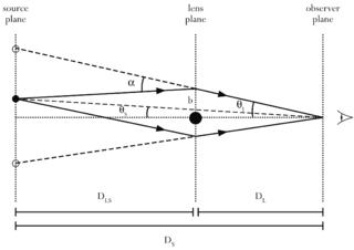 Gravity lens geometry