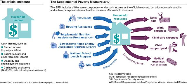 Social Security Disability Pay Chart: Household Income or Resources under the Official Poverty ,Chart