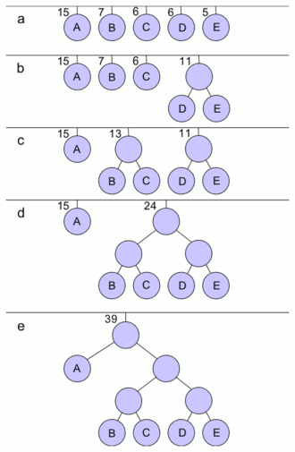 Huffman coding - Constructing a Huffman Tree