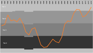 History of Hull City A.F.C. - Graph showing Hull City A.F.C's progress through the English Football League System 1983–1984 to 2012–13 (last position shown: 9 May 2013, 2nd in the Football League Championship)