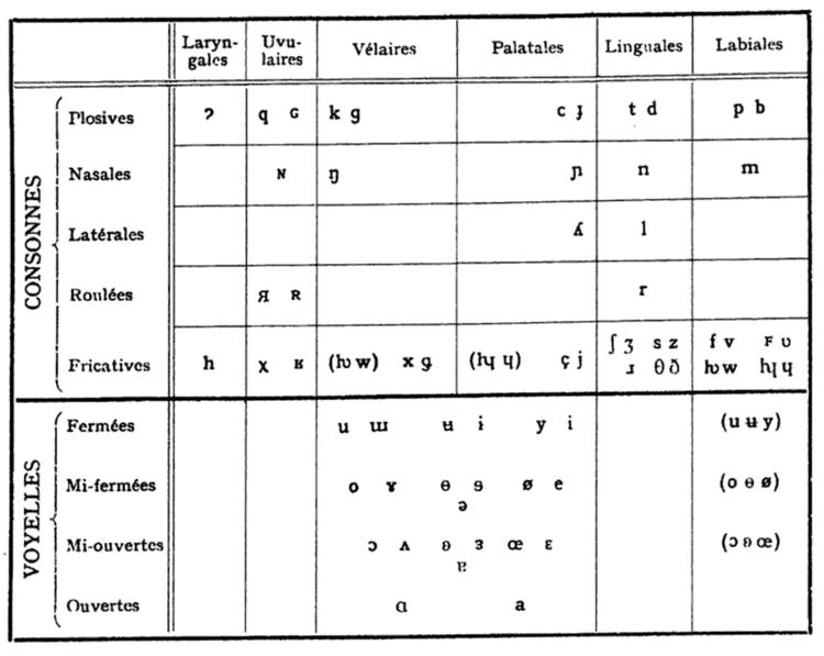 Talk History Of The International Phonetic Alphabet Wikipedia