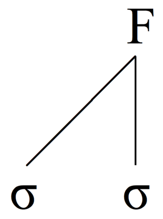 Iamb (poetry) - An alternative metrical tree representation of an iamb. F = foot, σ = syllable. The head of the foot constituent, i.e. the stressed syllable, is indicated with a vertical line.
