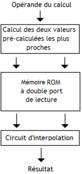 Interpolation memory - principe.PNG