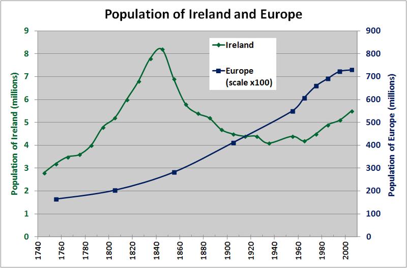 Ficheiro:IrelandEuropePopulation1750.PNG