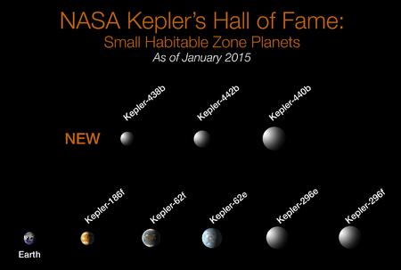 KeplerExoplanets-NearEarthSize-HabitableZone-20150106.png