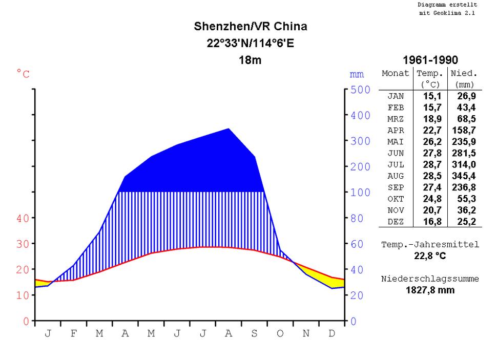 Klimadiagramm-metrisch-deutsch-Shenzhen-China-1961-1990