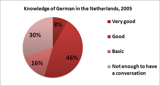 Knowledge of the German language in the Netherlands, 2005. According to the Eurobarometer: 70% of the respondents indicated that they know German well enough to have a conversation. Of these 12% (per cent, not percentage points) reported a very good knowledge of the language whereas 22% had a good knowledge and 43% basic German skills. Knowledge German Netherlands 2005.png