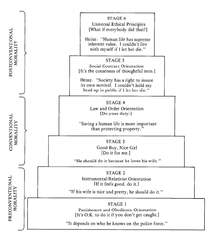Kohlberg's six stages