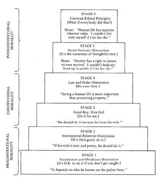Morality - Kohlberg Model of Moral Development