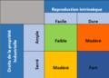 Les capacités dynamiques des entreprises - régime de qualification - David TEECE et Gary PISANO.png
