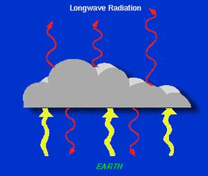 Cloud forcing - This image depicts the effects of clouds absorbing longwave rays emitted from the Earth, which are then reemitted back to the surface. This tends to result in overall warming of the Earth during the nighttime.
