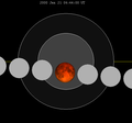 Lunar eclipse chart close-2000Jan21.png