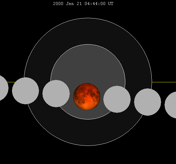 Lunar eclipse chart close-2000Jan21