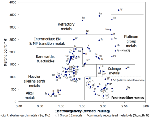 Post transition metal wikipedia scatter plot of electronegativity values and melting points for metals up to fermium element 100 and some borderline elements ge as sb at urtaz Gallery