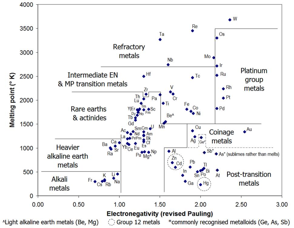 MP & EN plot of metals8c