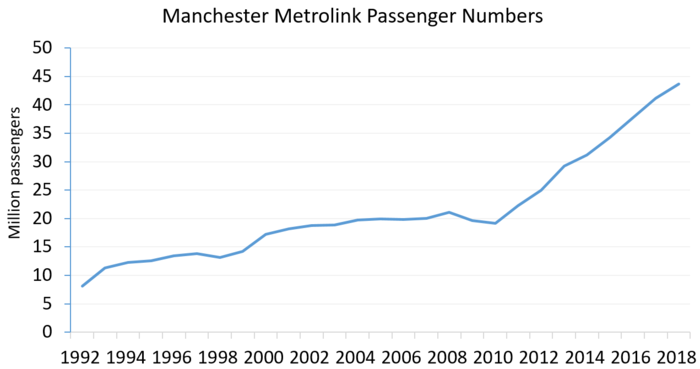 Manchester Metrolink Passenger Numbers from 1992 to 2017 Manchester Metrolink Passenger Numbers.png
