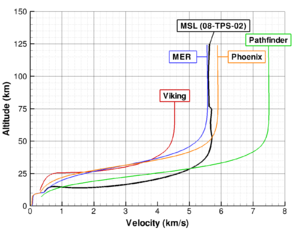 Mars atmospheric entry - Comparison of altitude (y-axis) and velocity (x-axis) of various Mars landers