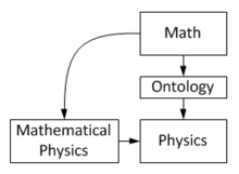 relationship between biology and mathematics
