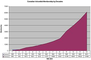 Seventh-day Adventist Church in Canada - Canadian Seventh-day Adventist Membership by Decades