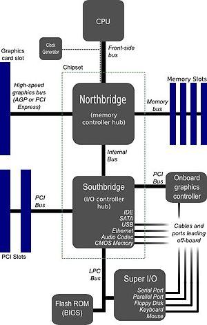 Diagrama de arquitetura de computador