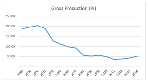 Maui gas field - Maui gross gas production, 1999-2014